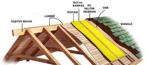 Izmirde çatı yapan firmalar